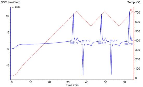 Differential Scanning Calorimetry Dsc Ebatco