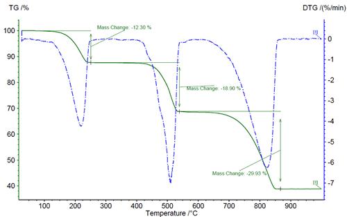 gravimetric analysis of ca as cac2o4 Gravimetric determination of calcium concentration in caco3 austin sigler, dr kenneth garrison, anna ashburn, jon arnold, josh miller department of chemistry.
